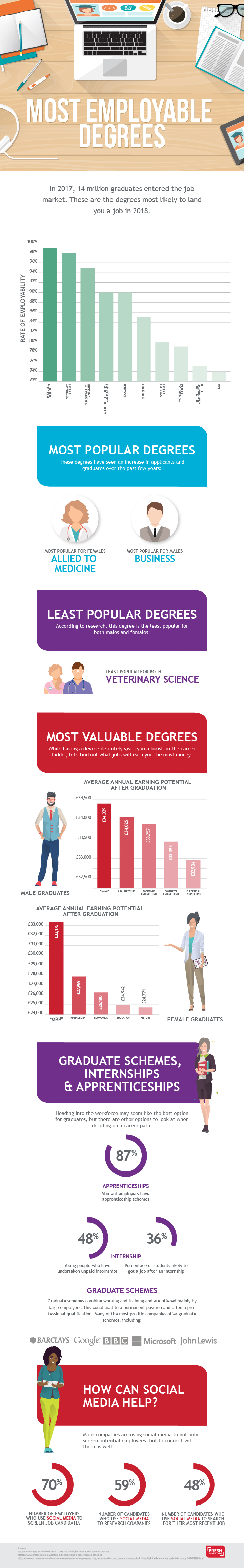 Most Employable Degree Infographic