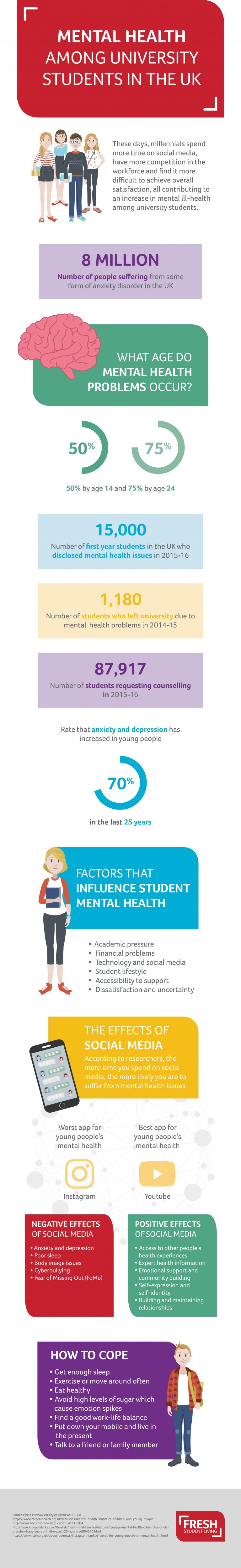 Student Mental Health Infographic